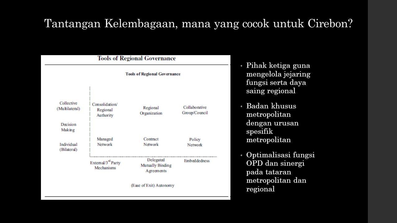 Tantangan Kelembagaan, mana yang cocok untuk Cirebon? Pihak ketiga guna mengelola jejaring fungsi serta daya saing regional Badan khusus metropolitan