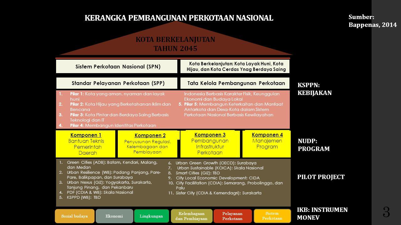 Tantangan Kelembagaan, mana yang cocok untuk Cirebon.