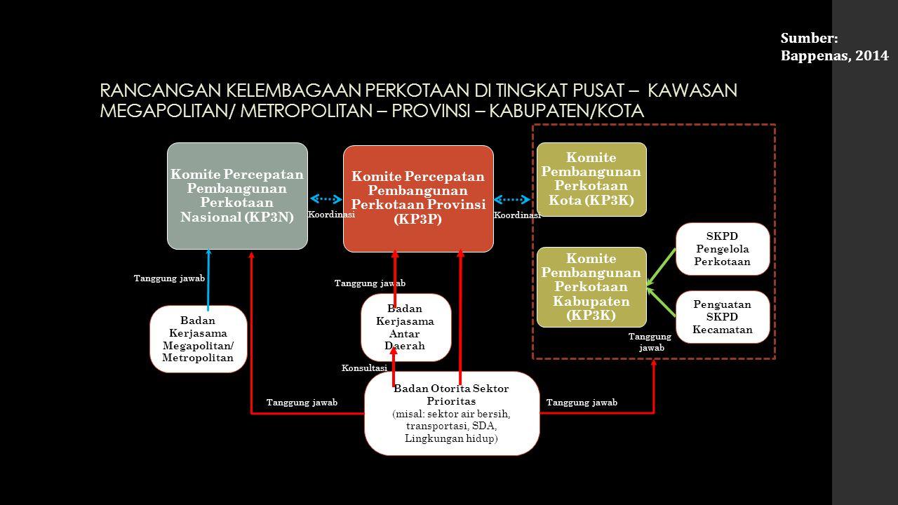 Sumber: Direktorat Bangkim, DJCK, Kementerian PU, 2014 Tantangan: Apakah Cirebon dapat masuk ke kluster B, atau bahkan kluster A untuk prioritas pengembangan permukiman 5 tahun ke depan?
