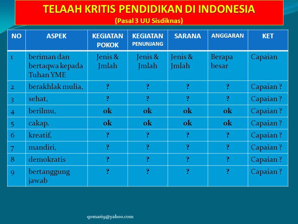 TELAAH KRITIS PENDIDIKAN DI INDONESIA TELAAH KRITIS PENDIDIKAN DI INDONESIA (Pasal 3 UU Sisdiknas) NOASPEKKEGIATAN POKOK KEGIATAN PENUNJANG SARANA ANGGARAN KET 1beriman dan bertaqwa kepada Tuhan YME Jenis & Jmlah Berapa besar Capaian 2berakhlak mulia,????Capaian .