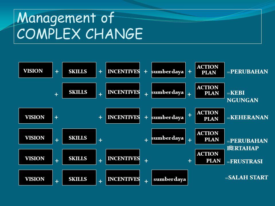 Management of COMPLEX CHANGE =PERUBAHAN =KEBI NGUNGAN =KEHERANAN = PERUBAHAN BERTAHAP E = FRUSTRASI = SALAH START ++ ++ +++ + +++ + + + + + + + + + + + + VISION SKILLSsumber dayaINCENTIVES ACTION PLAN SKILLSINCENTIVES ACTION PLAN sumber daya INCENTIVESsumber dayaVISION SKILLS INCENTIVES sumber daya ACTION PLAN ACTION PLAN ACTION PLAN