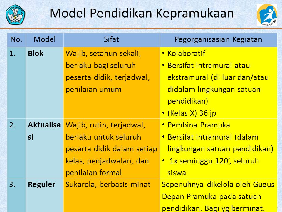 Model Pendidikan Kepramukaan 14 No.ModelSifatPegorganisasian Kegiatan 1.Blok Wajib, setahun sekali, berlaku bagi seluruh peserta didik, terjadwal, pen