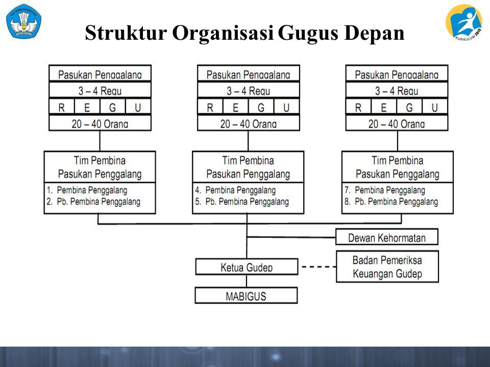 Struktur Organisasi Gugus Depan