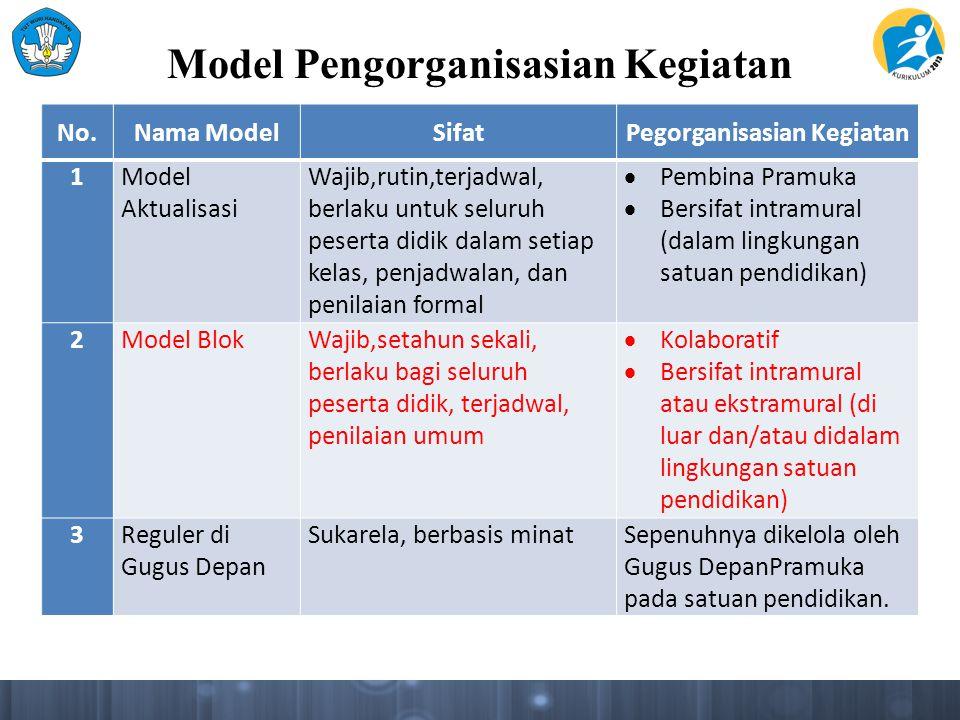 Model Blok 1.Diikuti oleh seluruh siswa.2.Dilaksanakan pada setiap awal tahun pelajaran.