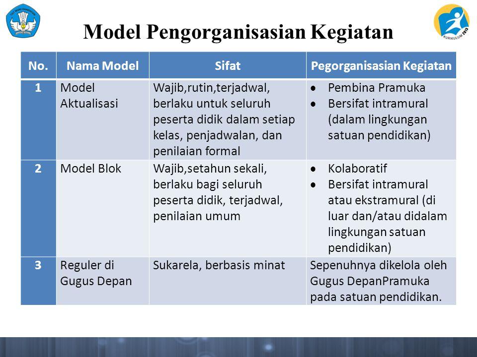 Model Pengorganisasian Kegiatan No.Nama ModelSifatPegorganisasian Kegiatan 1Model Aktualisasi Wajib,rutin,terjadwal, berlaku untuk seluruh peserta did