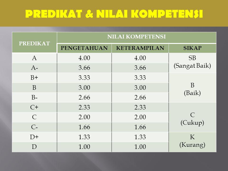 PREDIKAT & NILAI KOMPETENSI PREDIKAT NILAI KOMPETENSI PENGETAHUANKETERAMPILANSIKAP A4.00 SB (Sangat Baik) A-3.66 B+3.33 B (Baik) B3.00 B-2.66 C+2.33 C