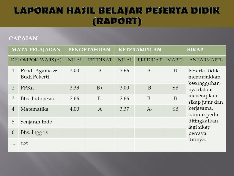 MATA PELAJARANPENGETAHUANKETERAMPILANSIKAP KELOMPOK WAJIB (A)NILAIPREDIKATNILAIPREDIKATMAPELANTARMAPEL 1Pend. Agama & Budi Pekerti 3.00B2.66B-BPeserta