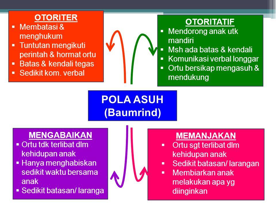 OTORITER  Membatasi & menghukum  Tuntutan mengikuti perintah & hormat ortu  Batas & kendali tegas  Sedikit kom.