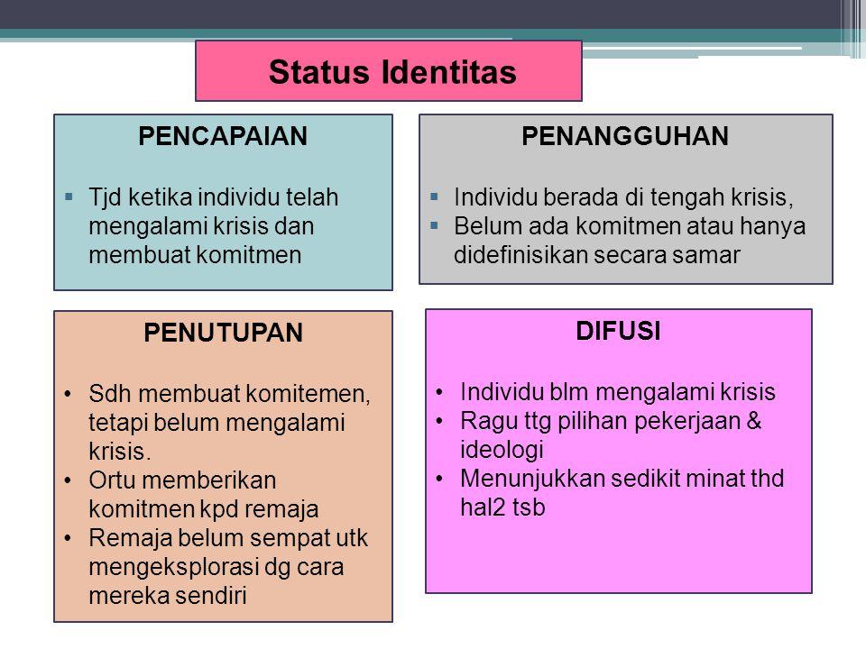 DIFUSI Individu blm mengalami krisis Ragu ttg pilihan pekerjaan & ideologi Menunjukkan sedikit minat thd hal2 tsb Status Identitas PENUTUPAN Sdh membu