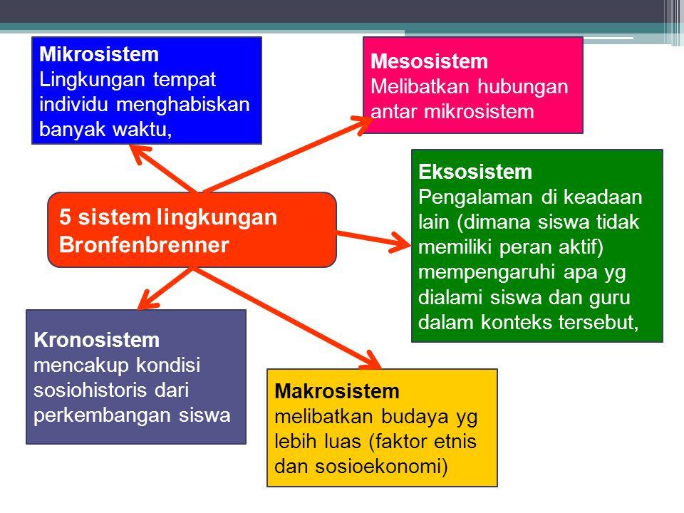 5 sistem lingkungan Bronfenbrenner Mikrosistem Lingkungan tempat individu menghabiskan banyak waktu, Mesosistem Melibatkan hubungan antar mikrosistem Eksosistem Pengalaman di keadaan lain (dimana siswa tidak memiliki peran aktif) mempengaruhi apa yg dialami siswa dan guru dalam konteks tersebut, Makrosistem melibatkan budaya yg lebih luas (faktor etnis dan sosioekonomi) Kronosistem mencakup kondisi sosiohistoris dari perkembangan siswa