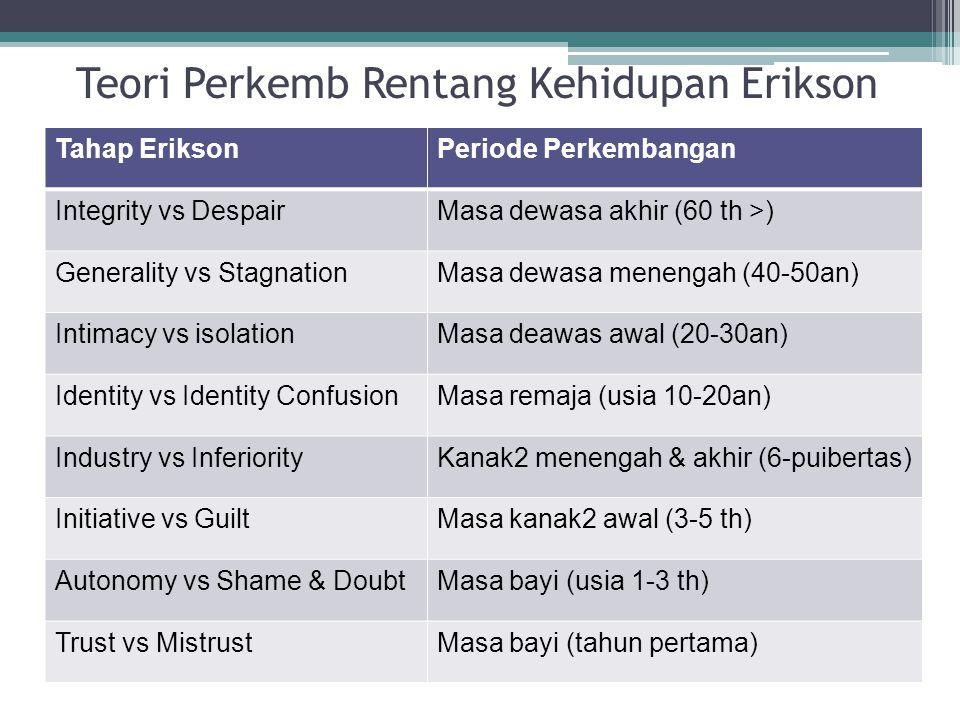 Teori Perkemb Rentang Kehidupan Erikson Tahap EriksonPeriode Perkembangan Integrity vs DespairMasa dewasa akhir (60 th >) Generality vs StagnationMasa