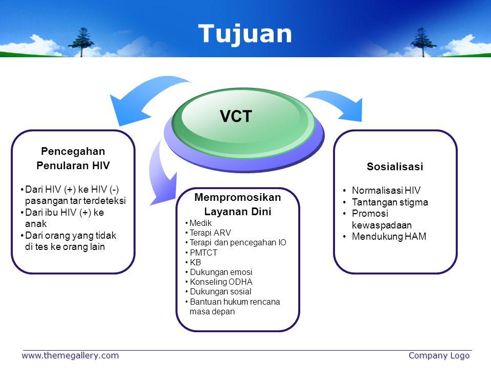 www.themegallery.com Company Logo Prinsip VCT 4 Konseling Pasca Tes 1 Konseling Pra tes 2 Informed Concent 3 Tes HIV Text Prinsip VCT