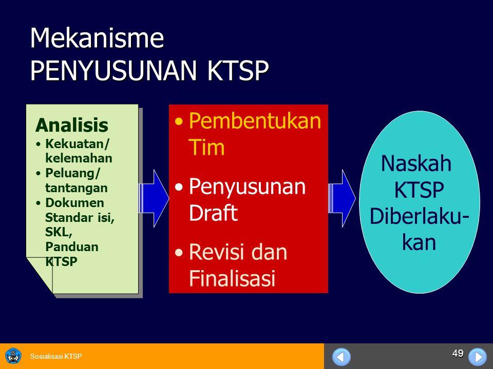 Sosialisasi KTSP 49 Mekanisme PENYUSUNAN KTSP Analisis Kekuatan/ kelemahan Peluang/ tantangan Dokumen Standar isi, SKL, Panduan KTSP Analisis Kekuatan
