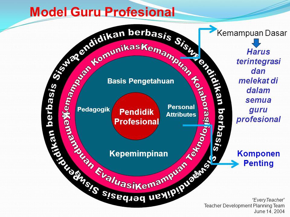 Model Guru Profesional Maple Leadership Model Basis Pengetahuan Pedagogik Kepemimpinan Personal Attributes Pendidik Profesional Kemampuan Dasar Komponen Penting Harus terintegrasi dan melekat di dalam semua guru profesional EveryTeacher Teacher Development Planning Team June 14, 2004
