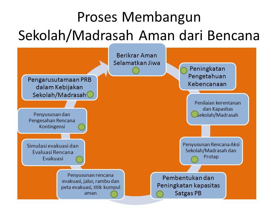 Contoh Rencana Evakuasi Terintegrasi No.WAKTU PERINTAH/INFORMASI MASALAH LANGKAH YANG DIHARAPKAN KETERANGAN/ALAT UKUR DARIKEPADA 1KOORDINATOR SATGAS PB Kepala Sekolah/ Madrasah Disampaikan informasi akan terjadi hujan deras dalam waktu 10 hari kedepan di Kota Bandung Setelah menerima informasi cuaca dari BMKG: Koordinator menyiapkan draft surat yang ditujukan kepada Kepala Sekolah/Madrasah sebagai laporan dan usulan kegiatan berupa penyampaian peringatan dini kepada MPK dari kelas yang anak-anaknya tinggal di daerah rawan banjir.