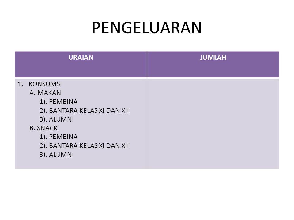 PENGELUARAN URAIANJUMLAH 2.TRANSPORTASI 3. PERLENGKAPAN 4.