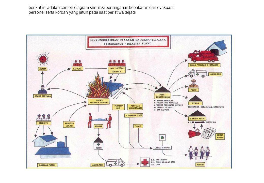 berikut ini adalah contoh diagram simulasi penanganan kebakaran dan evakuasi personel serta korban yang jatuh pada saat peristiwa terjadi