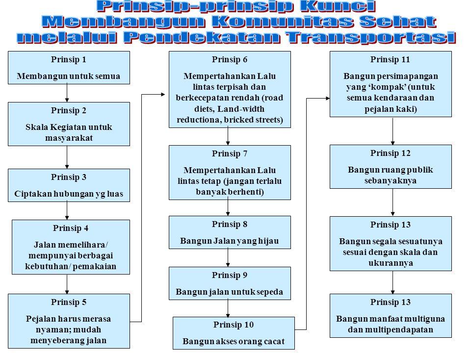 Prinsip 1 Membangun untuk semua Prinsip 2 Skala Kegiatan untuk masyarakat Prinsip 3 Ciptakan hubungan yg luas Prinsip 4 Jalan memelihara/ mempunyai be