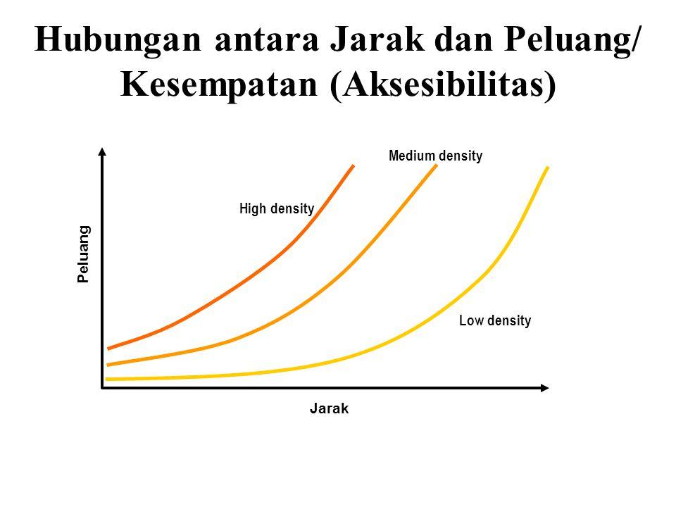Hubungan antara Jarak dan Peluang/ Kesempatan (Aksesibilitas) Jarak Peluang Low density Medium density High density