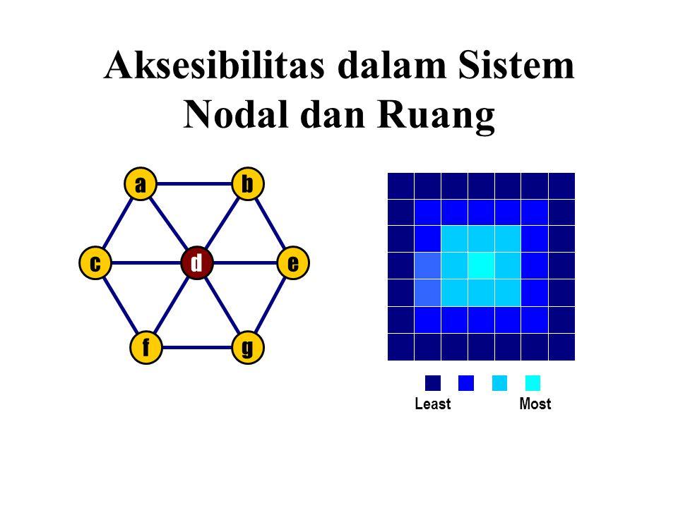 ab dc fg e Aksesibilitas dalam Sistem Nodal dan Ruang Most Least