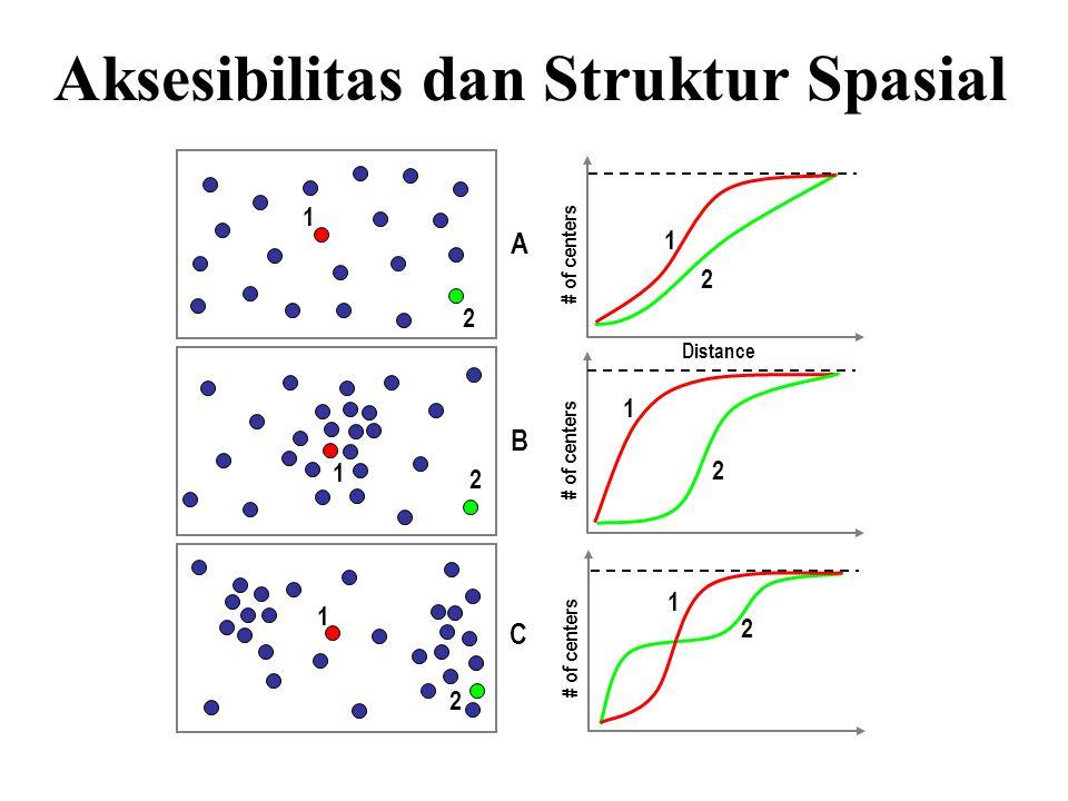 Aksesibilitas dan Struktur Spasial 1 2 2 1 Distance # of centers 2 1 2 1 2 1 2 1 A B C