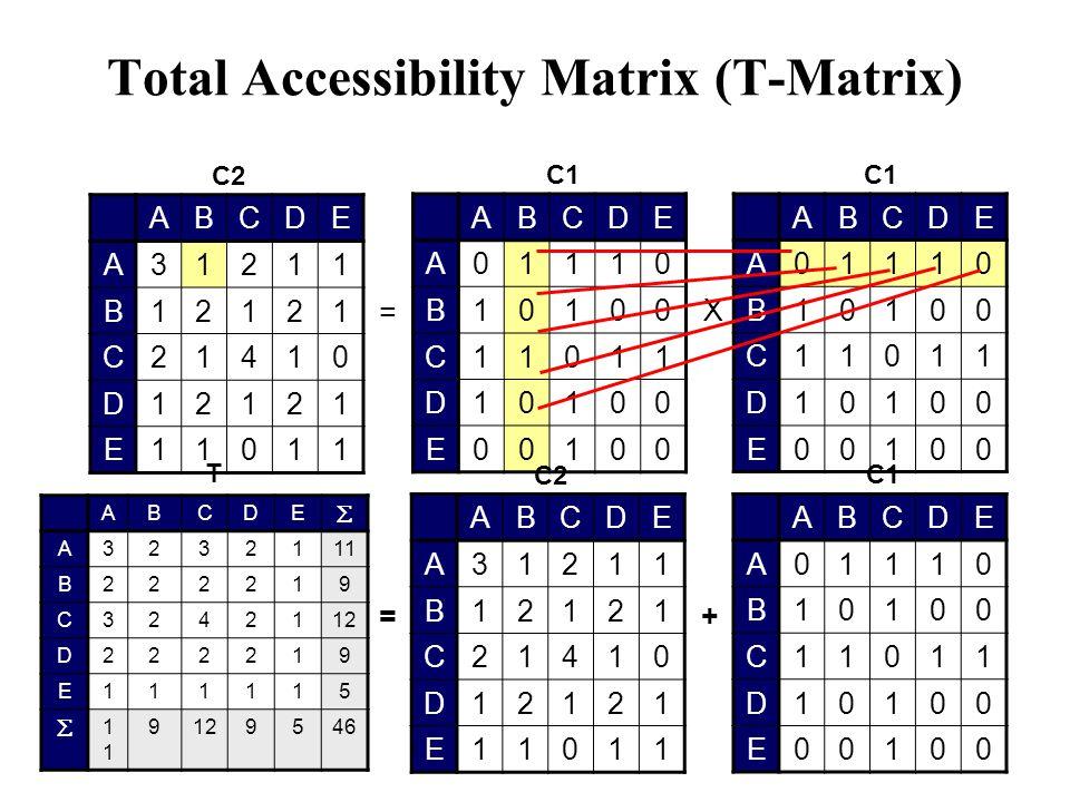 Total Accessibility Matrix (T-Matrix) T ABCDE  A3232111 B222219 C3242112 D222219 E111115 1 9 9546 ABCDE A01110 B10100 C11011 D10100 E00100 ABCDE A01
