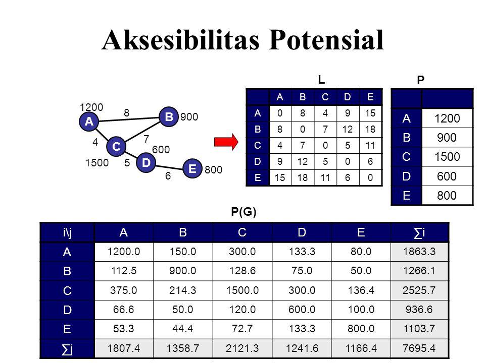Aksesibilitas Potensial A B C E D ABCDE A084915 B8071218 C470511 D912506 E15181160 L 5 6 4 7 8 i\jABCDE∑i A 1200.0150.0300.0133.380.01863.3 B 112.5900