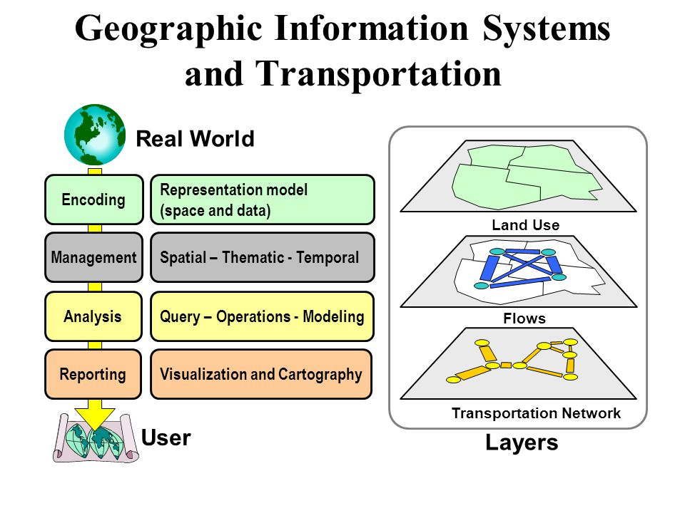 Geographic Information Systems and Transportation Encoding Representation model (space and data) ManagementSpatial – Thematic - Temporal AnalysisQuery