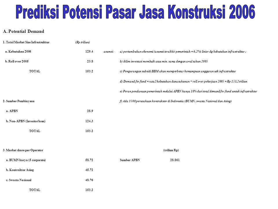 A. Potential Demand 1. Total Market Size Infrastruktur(Rp triliun) a. Kebutuhan 2006129.4asumsi:a) pertumbuhan ekonomi (asumsi terakhir pemerintah = 6