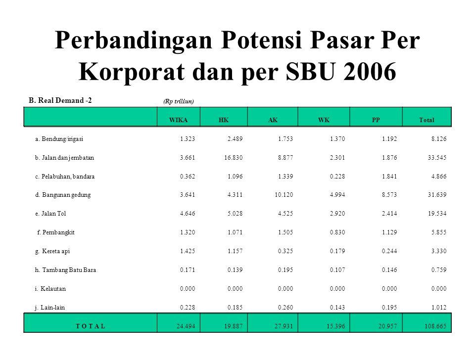 Perbandingan Potensi Pasar Per Korporat dan per SBU 2006 B. Real Demand -2 (Rp triliun) WIKAHKAKWKPPTotal a. Bendung/irigasi1.3232.4891.7531.3701.1928