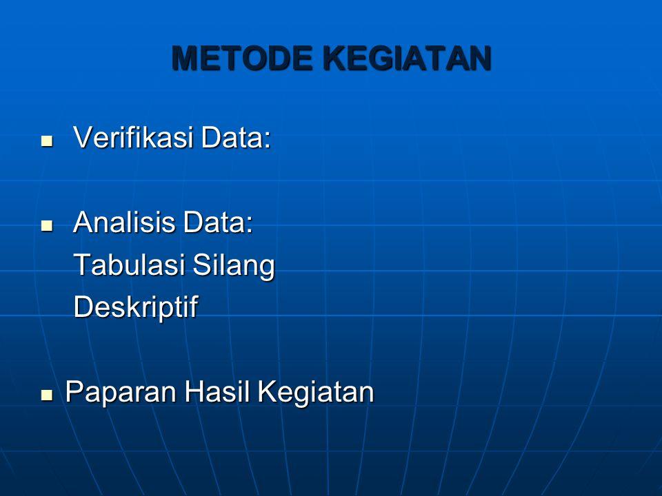 METODE KEGIATAN Verifikasi Data: Verifikasi Data: Analisis Data: Analisis Data: Tabulasi Silang Deskriptif Paparan Hasil Kegiatan Paparan Hasil Kegiat