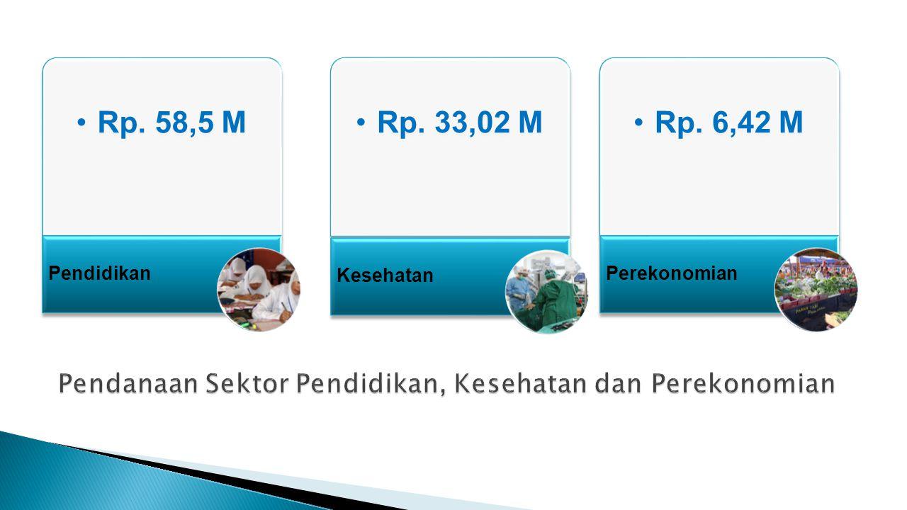 Rp. 58,5 M Pendidikan Rp. 33,02 M Kesehatan Rp. 6,42 M Perekonomian