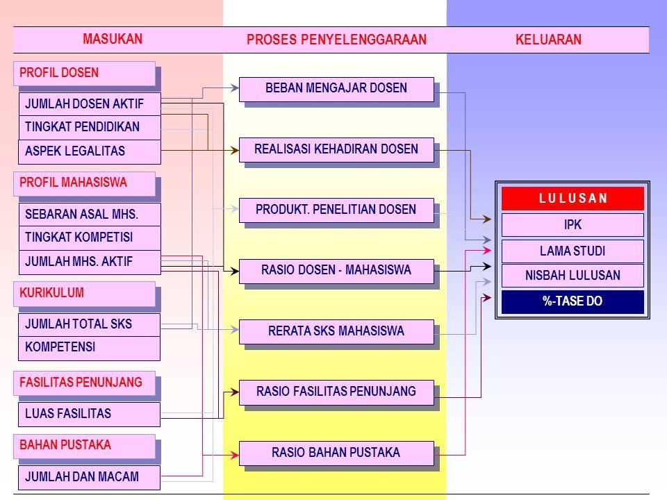 PROFIL DOSEN PROFIL MAHASISWA KURIKULUM FASILITAS PENUNJANG BAHAN PUSTAKA BEBAN MENGAJAR DOSEN RASIO DOSEN - MAHASISWA REALISASI KEHADIRAN DOSEN NISBA