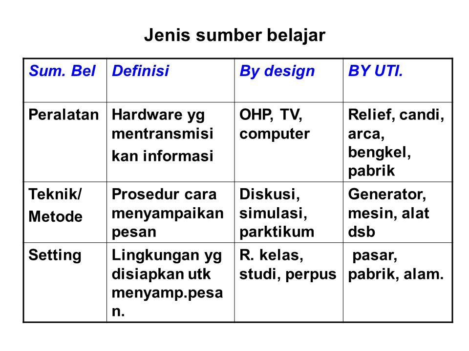 Jenis sumber belajar Sum. BelDefinisiBy designBY UTI.