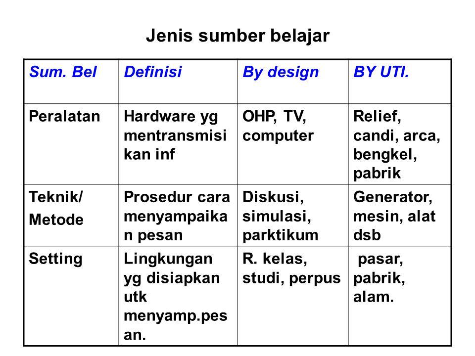 Jenis sumber belajar Sum. BelDefinisiBy designBY UTI. PeralatanHardware yg mentransmisi kan inf OHP, TV, computer Relief, candi, arca, bengkel, pabrik