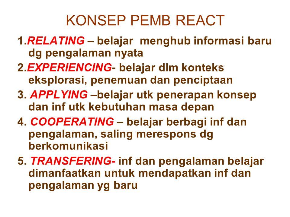 KONSEP PEMB REACT 1.RELATING – belajar menghub informasi baru dg pengalaman nyata 2.EXPERIENCING- belajar dlm konteks eksplorasi, penemuan dan penciptaan 3.