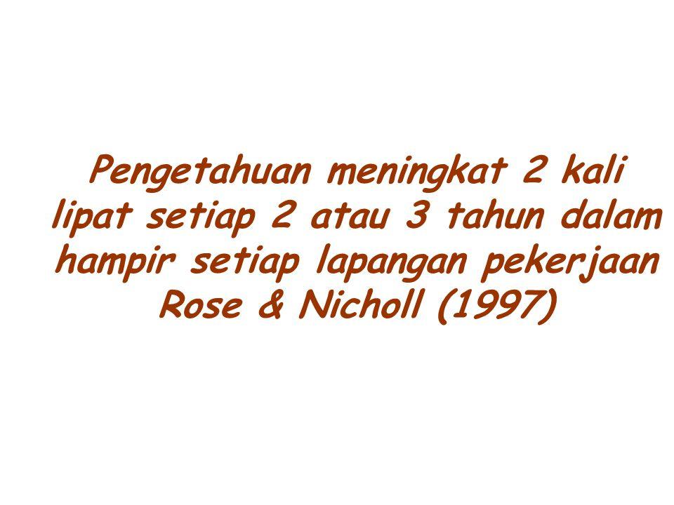 Pengetahuan meningkat 2 kali lipat setiap 2 atau 3 tahun dalam hampir setiap lapangan pekerjaan Rose & Nicholl (1997)