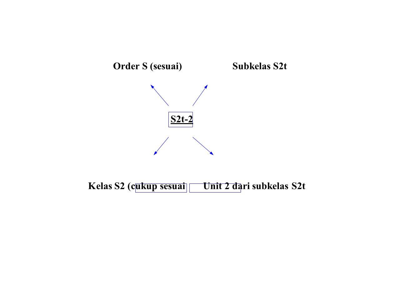 Order S (sesuai) Subkelas S2t S2t-2 Kelas S2 (cukup sesuai Unit 2 dari subkelas S2t