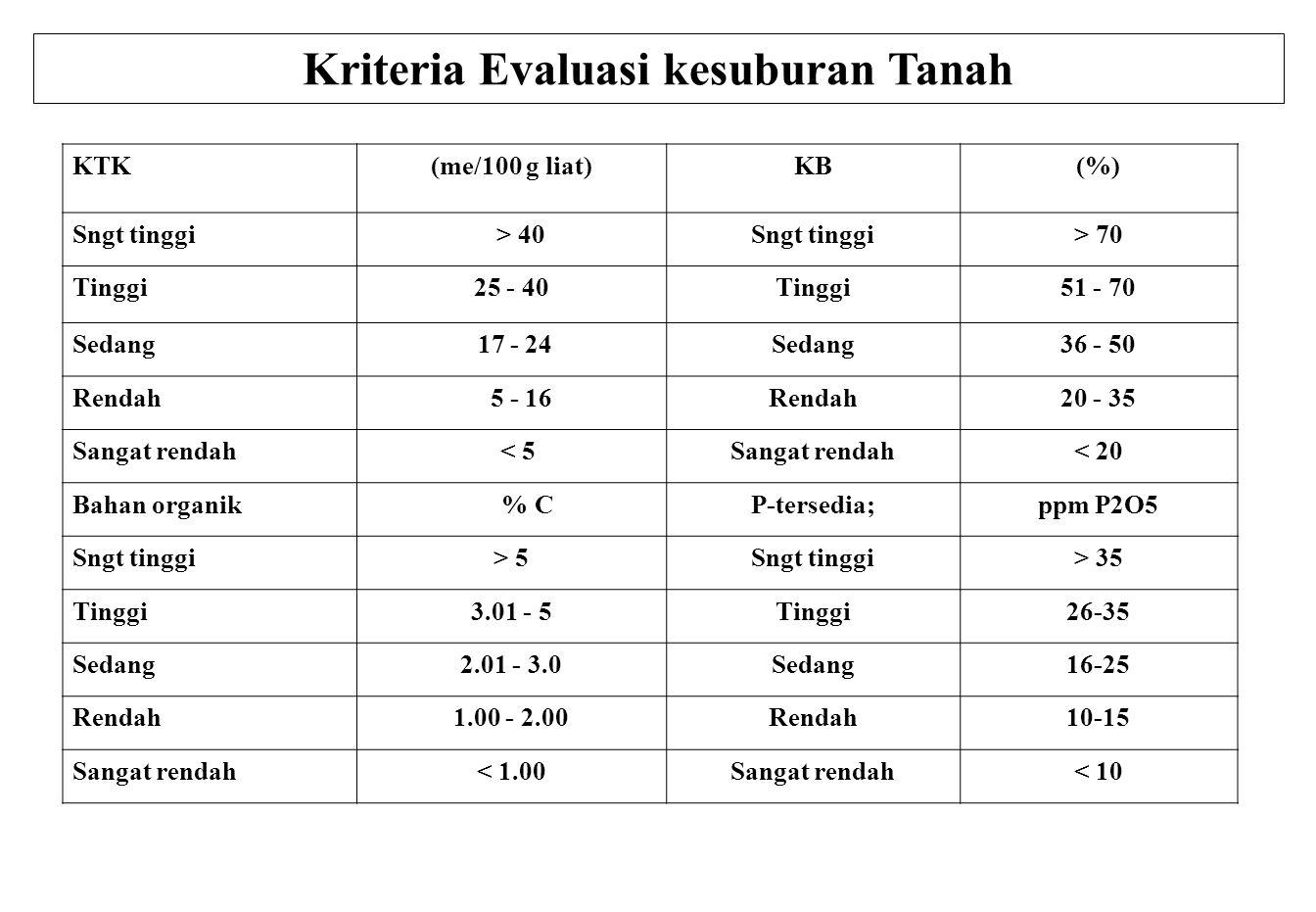 Kriteria Evaluasi kesuburan Tanah KTK(me/100 g liat)KB(%) Sngt tinggi > 40Sngt tinggi> 70 Tinggi25 - 40Tinggi51 - 70 Sedang 17 - 24Sedang36 - 50 Rendah 5 - 16Rendah20 - 35 Sangat rendah < 5Sangat rendah< 20 Bahan organik % CP-tersedia;ppm P2O5 Sngt tinggi> 5Sngt tinggi> 35 Tinggi3.01 - 5Tinggi26-35 Sedang2.01 - 3.0Sedang16-25 Rendah1.00 - 2.00Rendah10-15 Sangat rendah< 1.00Sangat rendah< 10