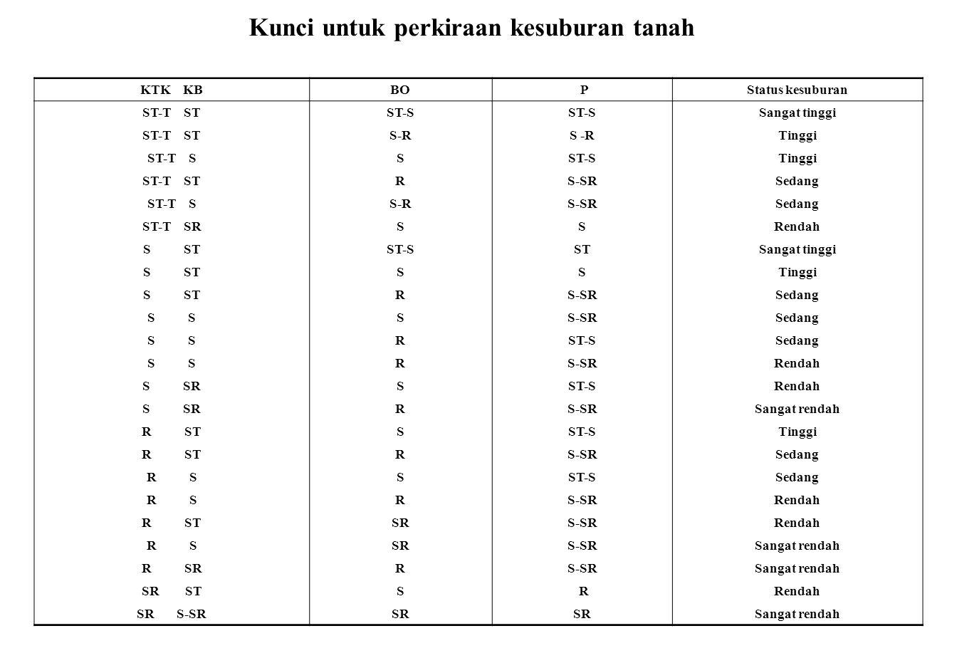 Kunci untuk perkiraan kesuburan tanah KTK KBBO PStatus kesuburan ST-T STST-S Sangat tinggi ST-T STS-R Tinggi ST-T SSST-STinggi ST-T STRS-SRSedang ST-T