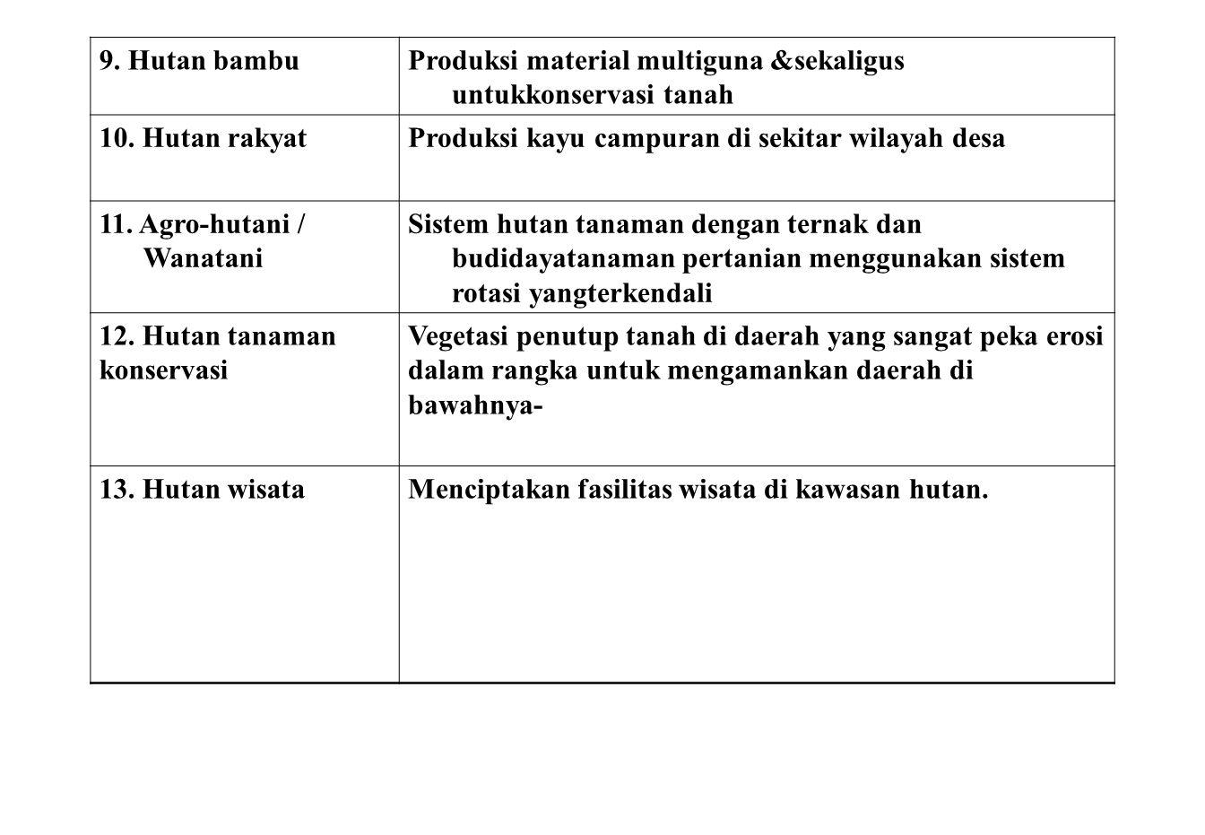 9. Hutan bambuProduksi material multiguna &sekaligus untukkonservasi tanah 10. Hutan rakyatProduksi kayu campuran di sekitar wilayah desa 11. Agro-hut