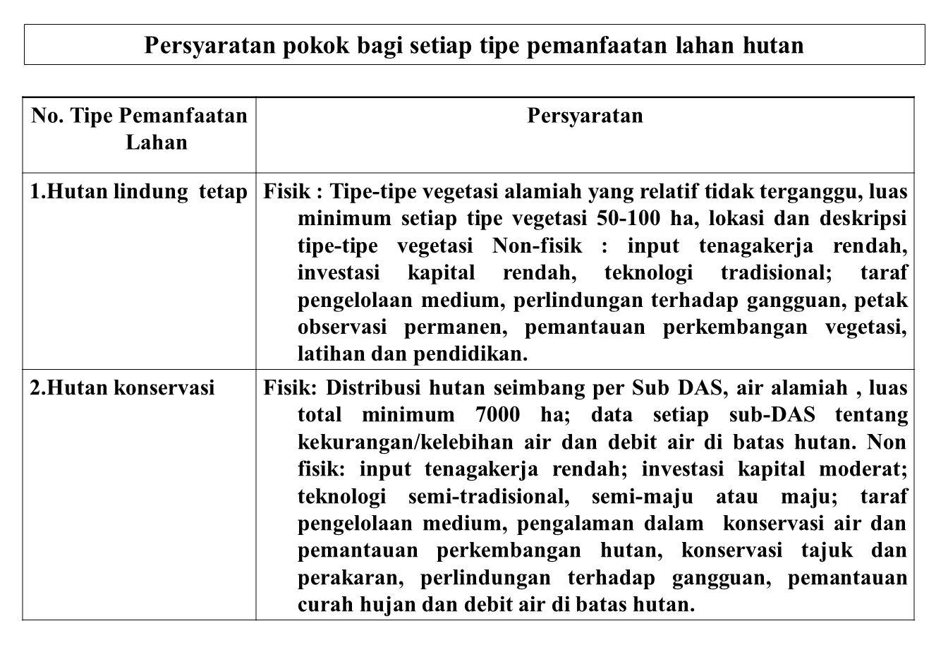 Persyaratan pokok bagi setiap tipe pemanfaatan lahan hutan No. Tipe Pemanfaatan Lahan Persyaratan 1.Hutan lindung tetapFisik : Tipe-tipe vegetasi alam