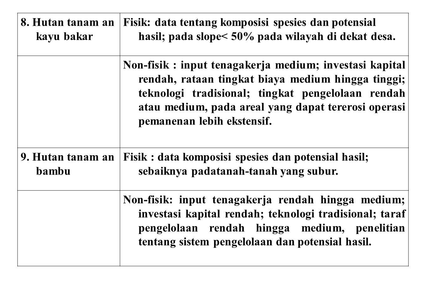 8. Hutan tanam an kayu bakar Fisik: data tentang komposisi spesies dan potensial hasil; pada slope< 50% pada wilayah di dekat desa. Non-fisik : input