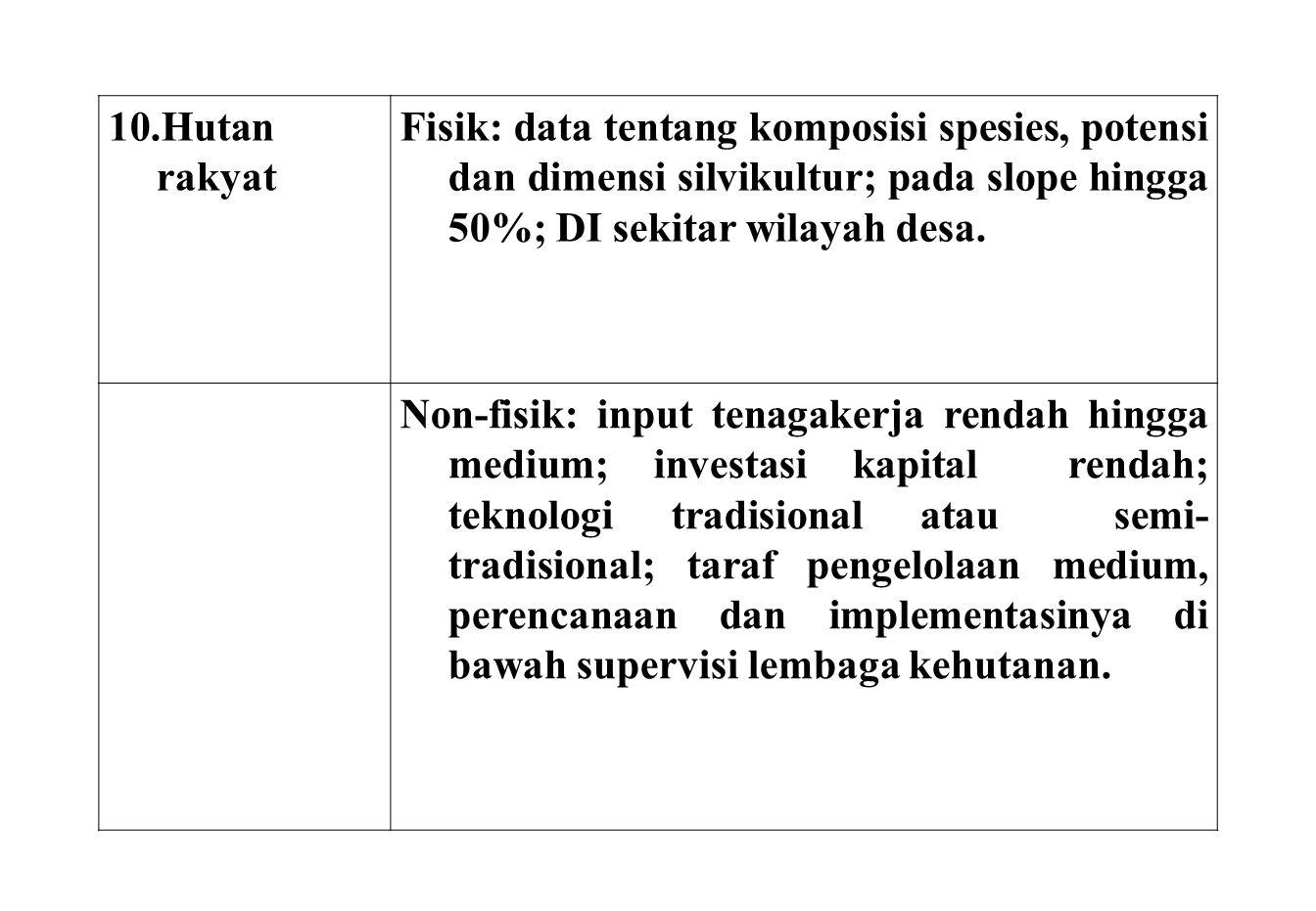 10.Hutan rakyat Fisik: data tentang komposisi spesies, potensi dan dimensi silvikultur; pada slope hingga 50%; DI sekitar wilayah desa. Non-fisik: inp