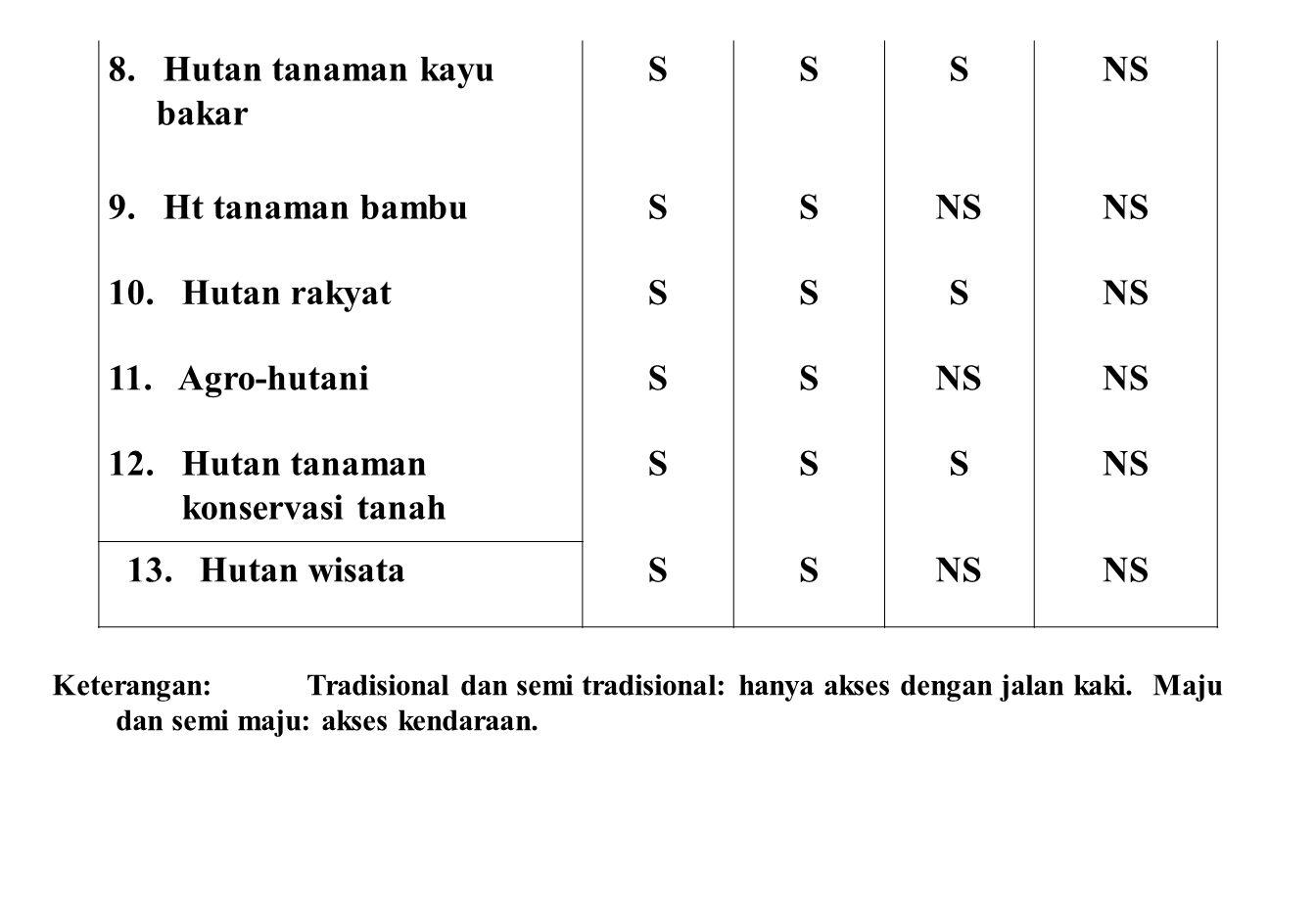 Keterangan: Tradisional dan semi tradisional: hanya akses dengan jalan kaki. Maju dan semi maju: akses kendaraan. 8. Hutan tanaman kayu bakar SSSNS 9.