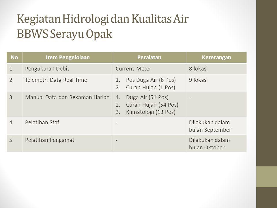 Kegiatan Hidrologi dan Kualitas Air BBWS Serayu Opak NoItem PengelolaanPeralatanKeterangan 1Pengukuran DebitCurrent Meter8 lokasi 2Telemetri Data Real Time1.Pos Duga Air (8 Pos) 2.Curah Hujan (1 Pos) 9 lokasi 3Manual Data dan Rekaman Harian1.Duga Air (51 Pos) 2.Curah Hujan (54 Pos) 3.Klimatologi (13 Pos) - 4Pelatihan Staf-Dilakukan dalam bulan September 5Pelatihan Pengamat-Dilakukan dalam bulan Oktober
