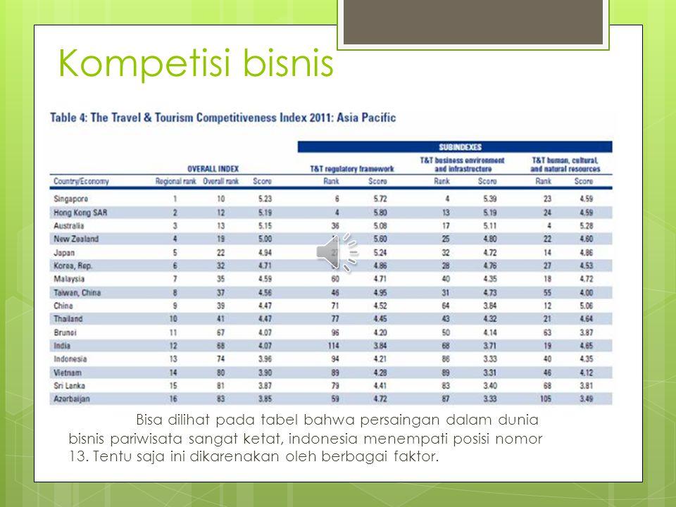 Kompetisi bisnis Bisa dilihat pada tabel bahwa persaingan dalam dunia bisnis pariwisata sangat ketat, indonesia menempati posisi nomor 13.