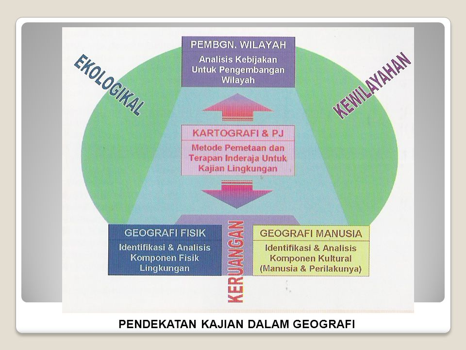 Regional Analysis ( Knox dan Marston, 2000) 1. Regionalization 2. Landscape 3. Sense of place