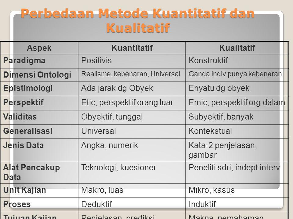 Perbedaan Metode Kuantitatif dan Kualitatif AspekKuantitatifKualitatif ParadigmaPositivisKonstruktif Dimensi Ontologi Realisme, kebenaran, UniversalGa