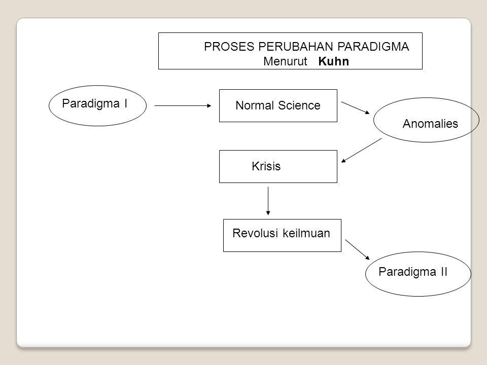 Paradigma I Normal Science Krisis Revolusi keilmuan Anomalies Paradigma II PROSES PERUBAHAN PARADIGMA Menurut Kuhn
